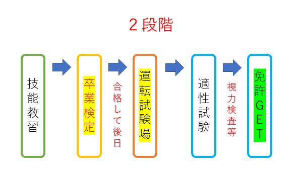 中型免許の2段階