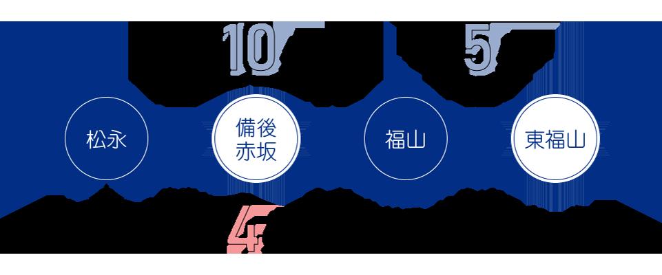 ロイヤルドライビングスクールは松永駅から徒歩4分