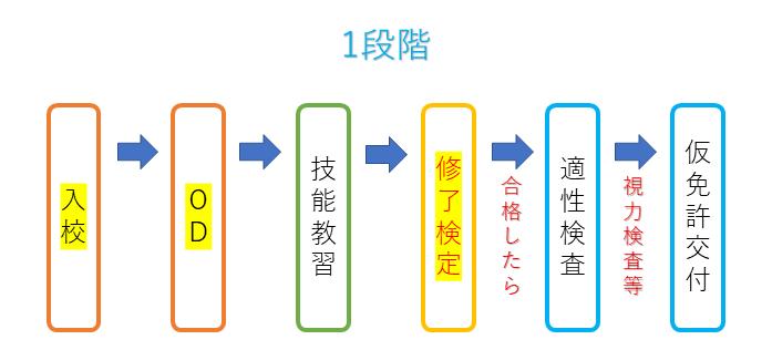 中型免許の1段階