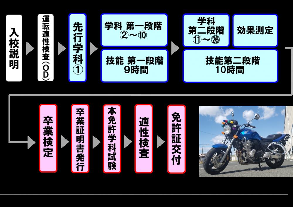 普通二輪免許 中免 バイク免許 教習時間