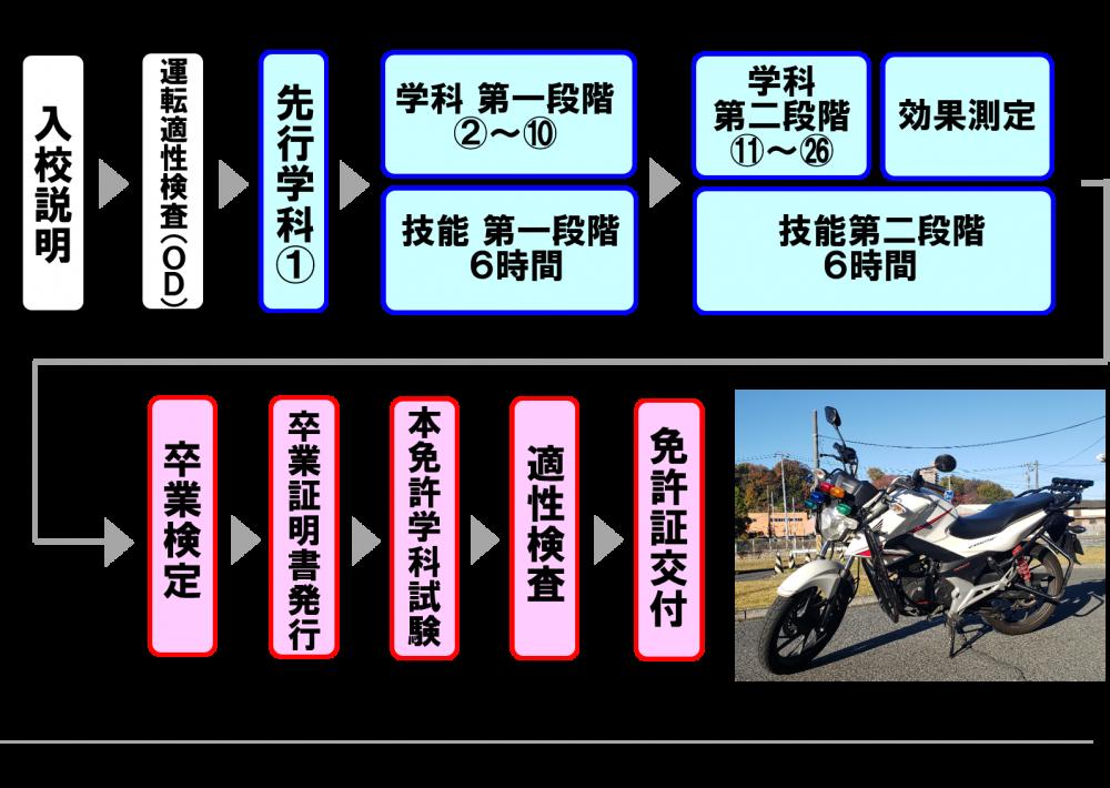 小型二輪免許 バイク免許 教習時間