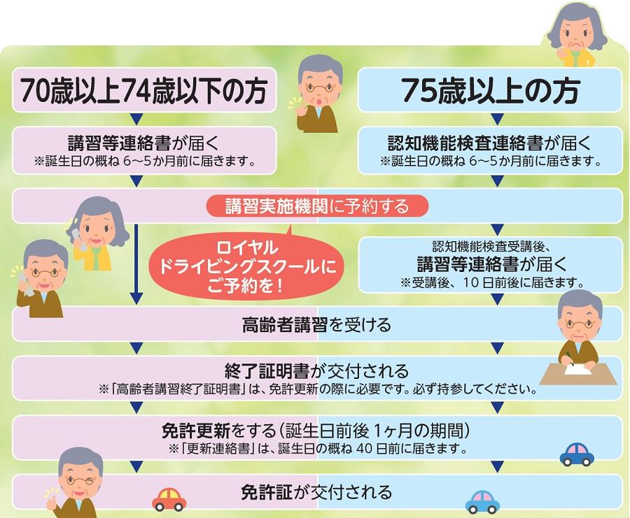 高齢者講習 広島 ロイヤルドライビングスクール 自動車学校