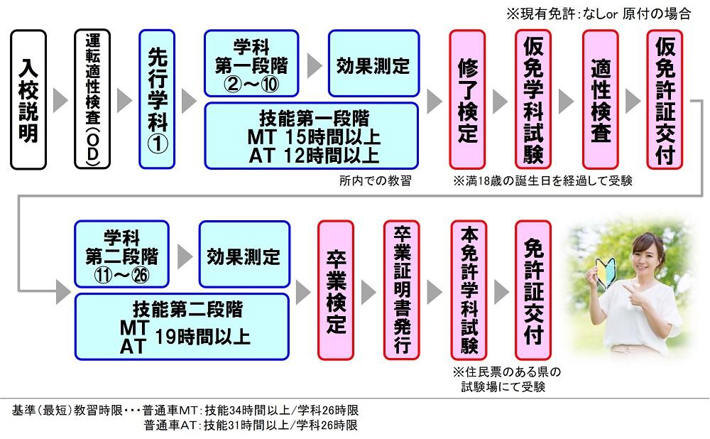 普通自動車 免許 取り方 広島 自動車学校