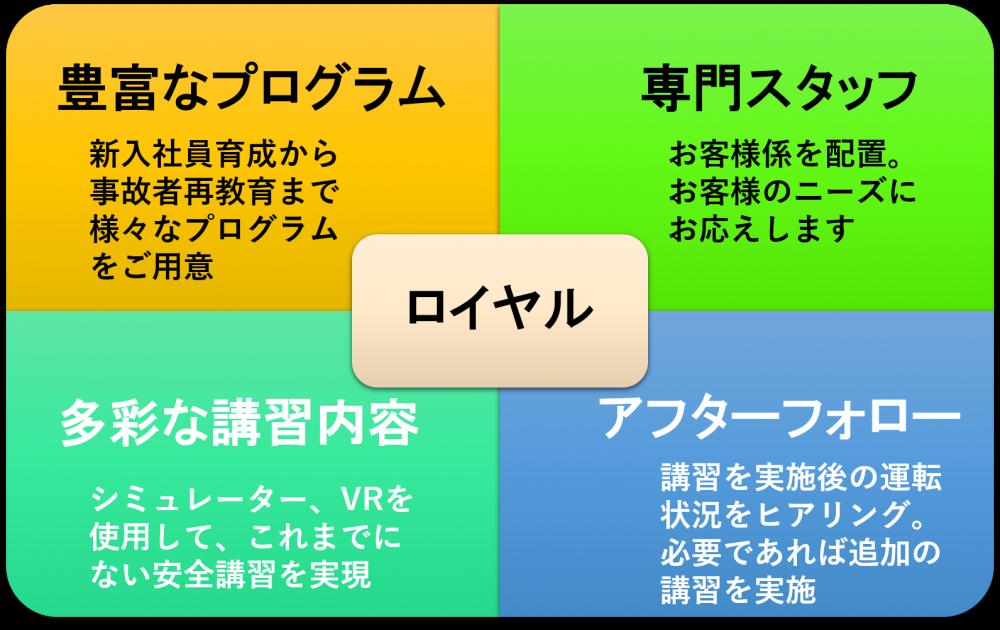 ロイヤルドライビングスクール広島からの提案