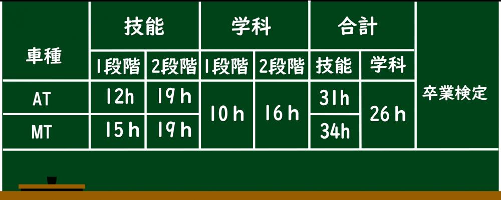 短期コース ロイヤルドライビングスクール広島 教習時間