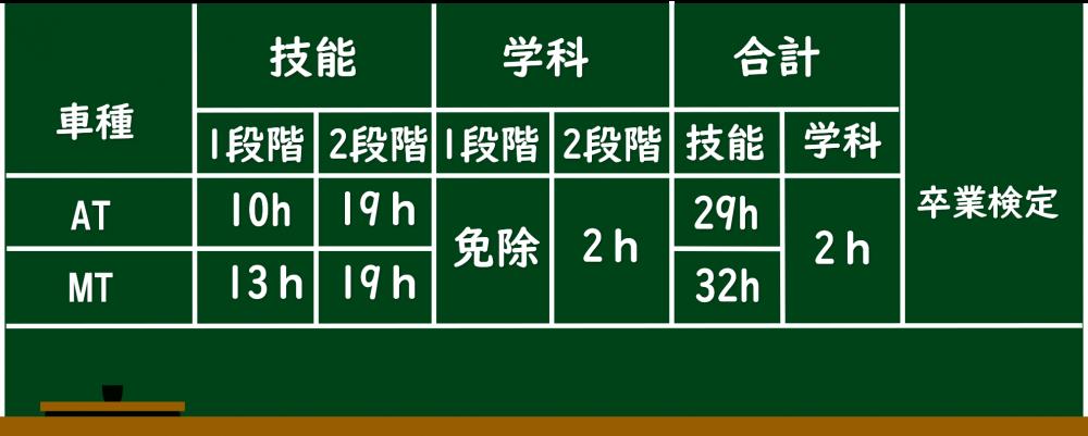 短期コース ロイヤルドライビングスクール広島 教習時間(二輪免許有り)